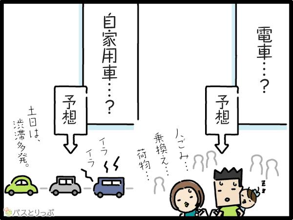電車…?予想 人ごみ…乗換え…荷物… 自家用車…?予想 土日は渋滞多発。