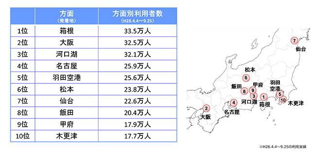 バスタ新宿開業の2016年4月4日から9月25日までの期間に同所に乗り入れているバスの利用人数を元に算出