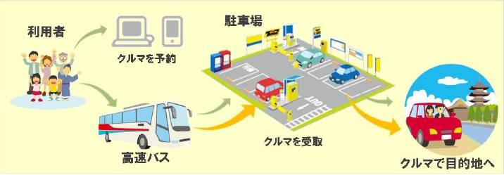 高速バス&カーシェアリングの利用イメージ