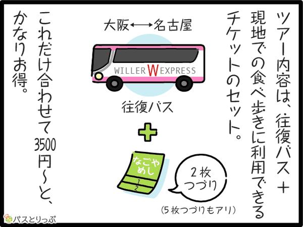 ツアー内容は、往復バス+現地での食べ歩きに利用出来るチケットのセット。大阪←→名古屋 往復バス+なごやめし2枚つづり(5枚つづりもあり)これだけ合わせて3500円~と、かなりお得。