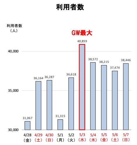 バスタ新宿 ゴールデンウィーク期間の利用者数(速報).png
