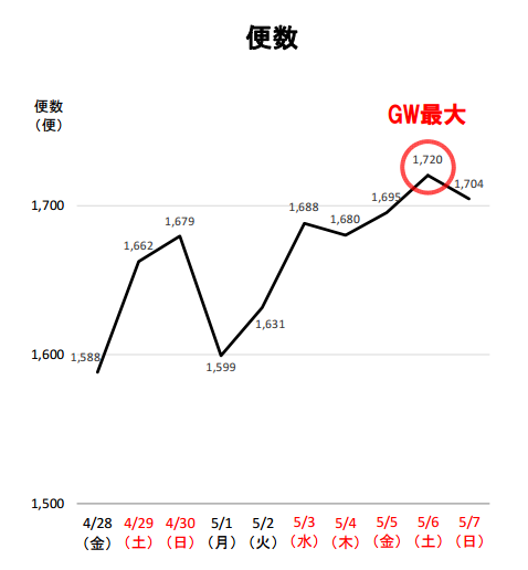 バスタ新宿 ゴールデンウィーク期間の便数(速報).png