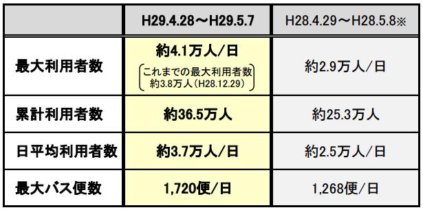 バスタ新宿 ゴールデンウィーク期間の利用状況(速報).png