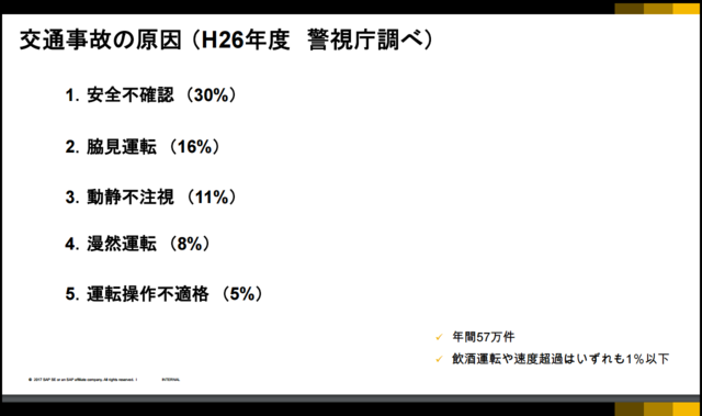 交通事故の原因 (H26年度 警視庁調べ)