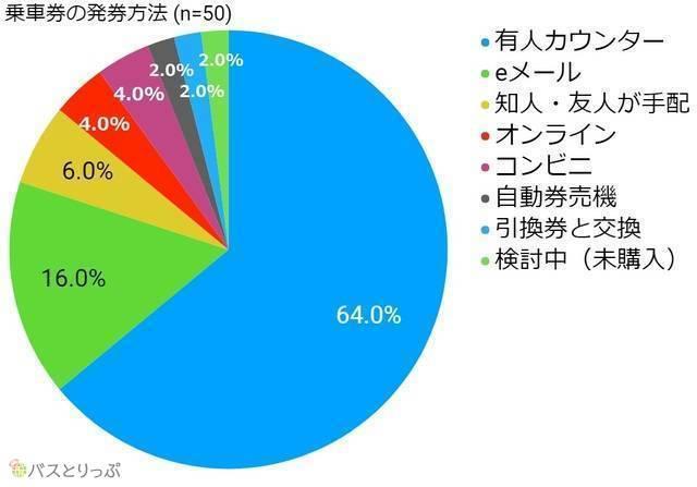 乗車券の発券方法.jpg