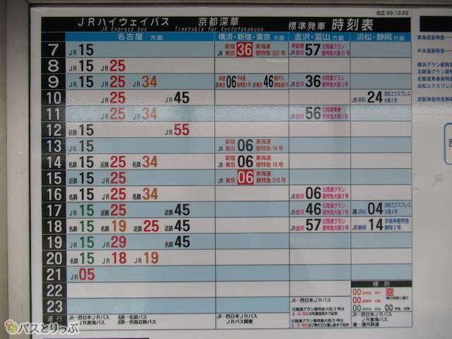 京都深草 上り時刻表