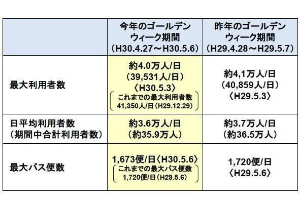 バスタ新宿 ゴールデンウィーク期間の利用状況.jpg