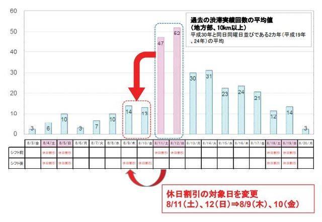 NEXCO東日本「過去の渋滞実績回数の平均値」
