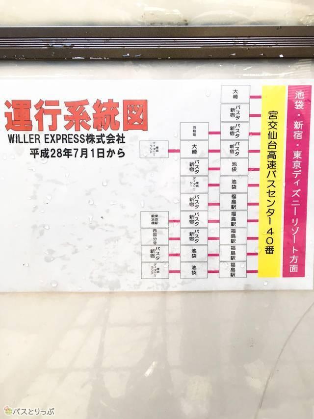 ウィラーの運行系統図