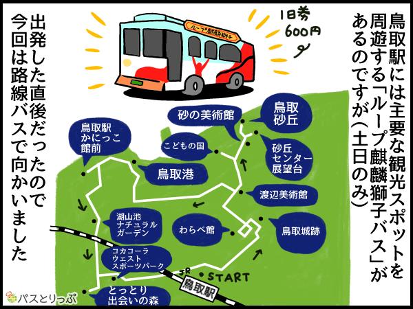 鳥取駅には主要な観光スポットを周遊する「ループ麒麟獅子バス」があるのですが(土日のみ)出発した直後だったので今回は路線バスで向かいました。
