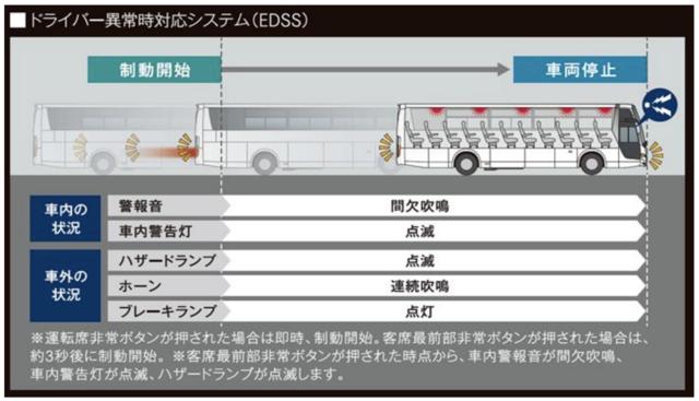 ドライバー異常時対応システム