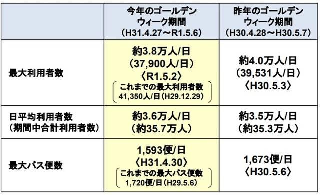 GW期間の利用者数・便数.jpg