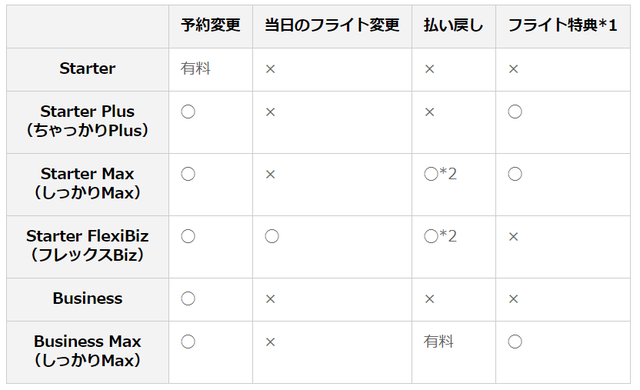 運賃タイプ別航空券の取り扱い.png