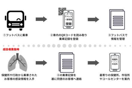 QRコード読み取りによる、コロナウイルス追跡システム